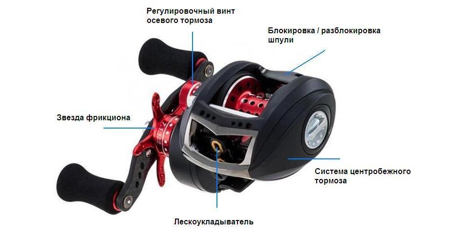 Конструкция мультипликаторной катушка